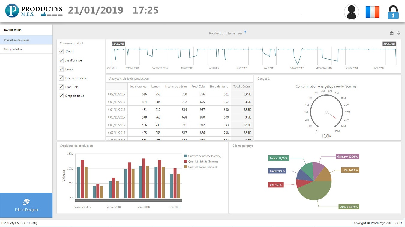 Productys MES - Dashboards
